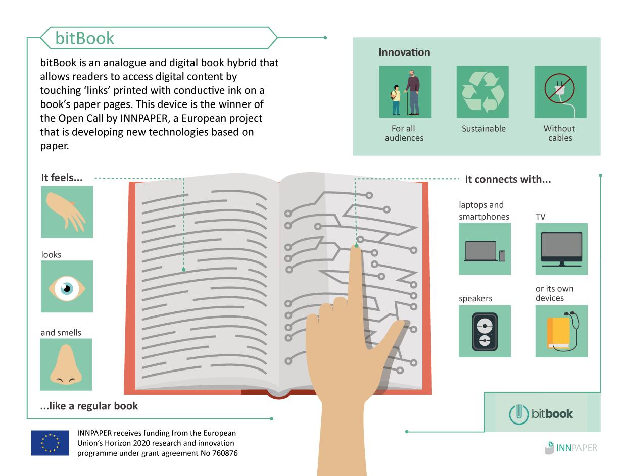 Infographic bitBook_INNPAPER
